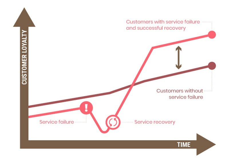 Customer Service Recovery Paradox