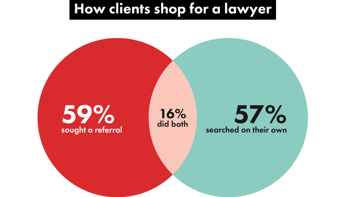How Clients Shop for a Lawyer